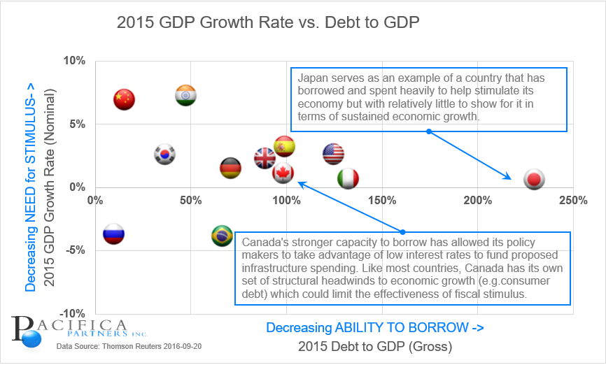 Chart - Growth Rate of DEBT to GDP and GDP Growth Rate