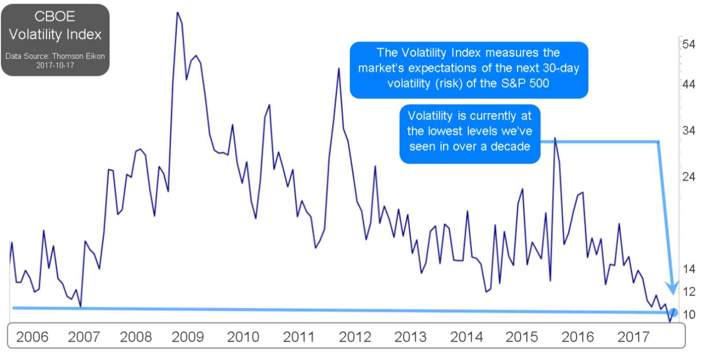 Figure 1 - CBOE Volatility Index