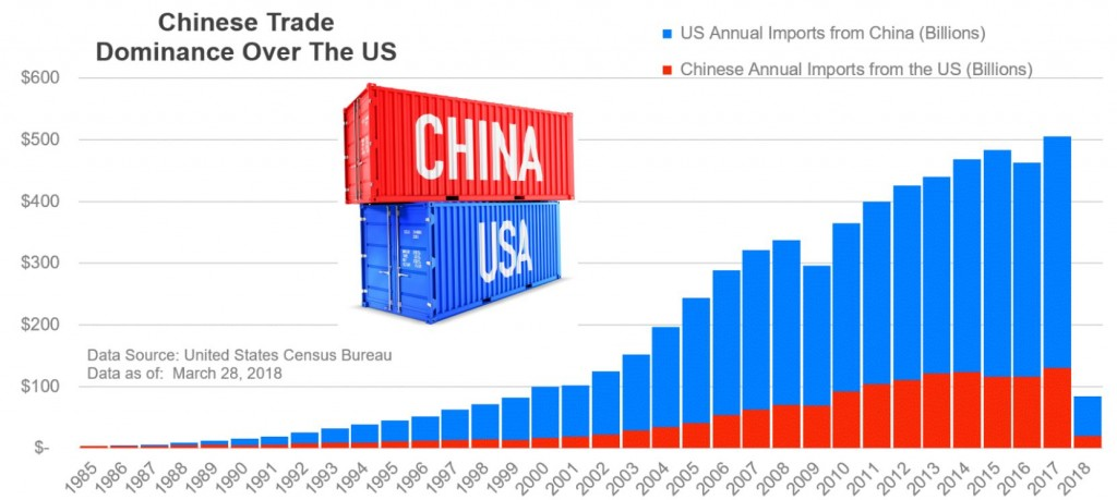 Chinese-Trade-Dominance-Over-the-US-1024x459