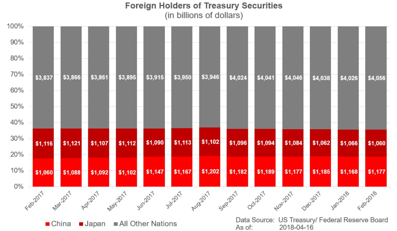 Foreign Holders of Treasury Securities