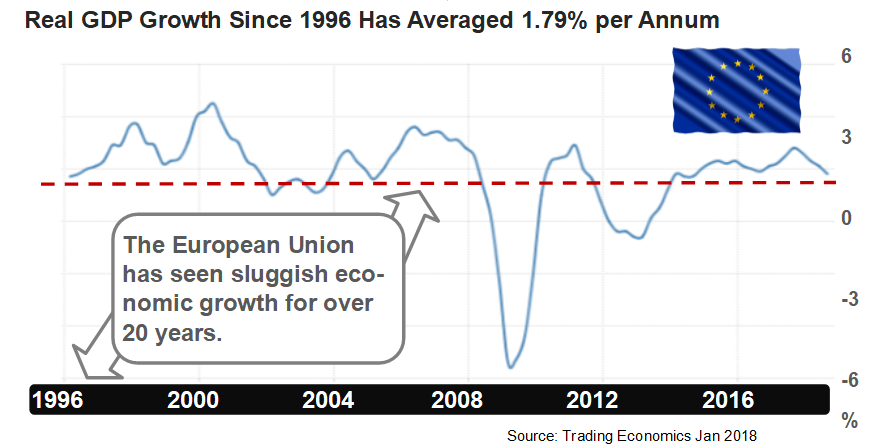 Graph showing the European Union's sluggish economic growth for over the last 20 years.