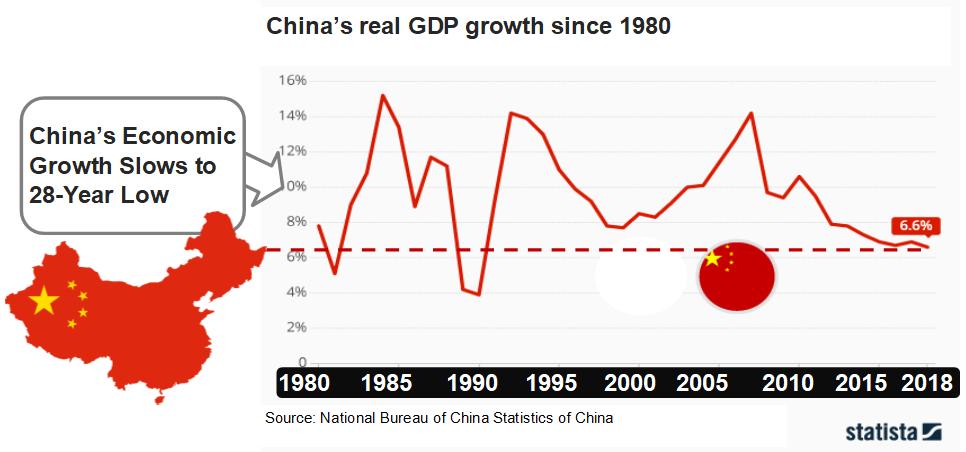 Graph showing China's gradual economic slowdown since 1980.