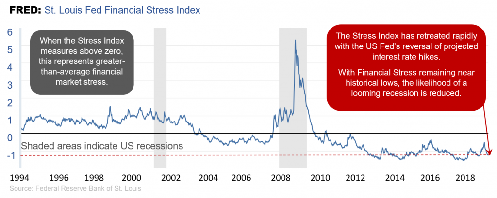 A graph with an index ranging from -1 to 6 showing the stress index from 1994 to current. It shows that the last two major recessions occurred while the stress index was positive, whereas it currently sits below zero.